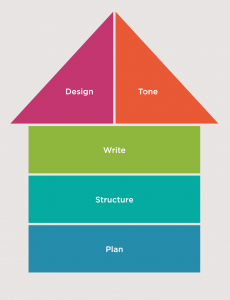 Diagram showing the process of writing in plain language: Plan, Structure, Write, Tone, Design